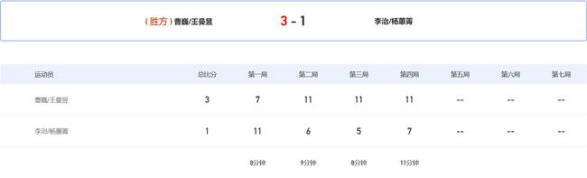 全运混双王曼昱组合用时36分钟 连扳3局逆转进8强