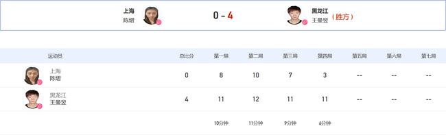 全运女单王曼昱36分钟4-0陈熠晋级16强 或碰刘斐