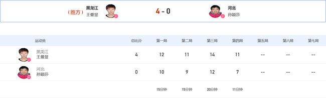 王曼昱4-0孙颖莎全运女单夺金 刘诗雯3-1陈梦摘铜