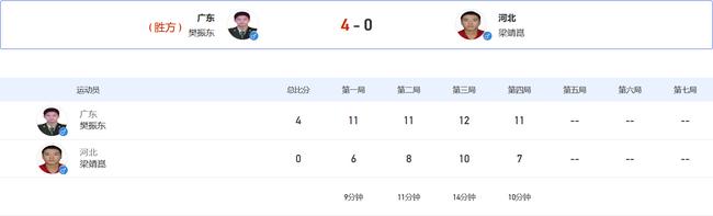 全运樊振东4-0梁靖崑进男单决赛 末局6-0锁定胜局