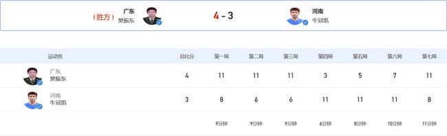 全运男单樊振东3-0领先连丢3局 4-3险胜晋级16强