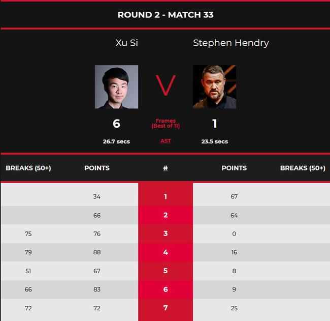 世锦赛资格赛亨德利连丢6局 1-6中国小将无缘正赛