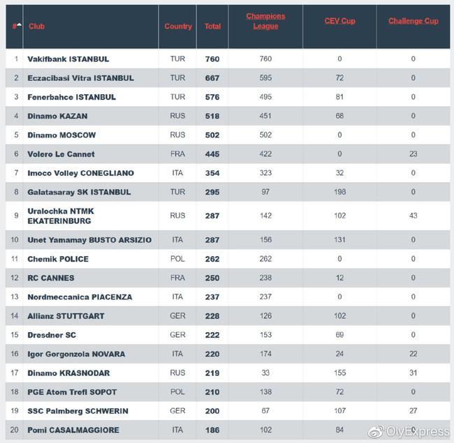 土超意甲俄超女排联赛哪家强 瓦基弗欧洲能排第几