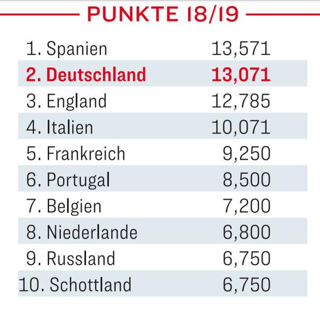 本赛季欧战积分,德甲比英超还高一些