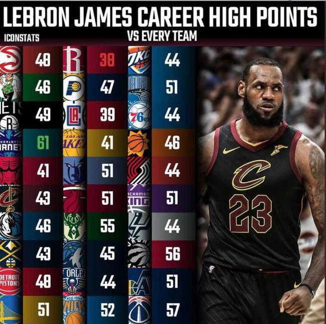 詹姆斯生涯对各队最高分:对阵火箭的38分最低
