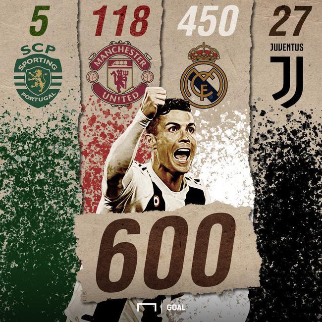 【博狗体育】伟大!C罗解锁俱乐部生涯600球 比梅西快一步