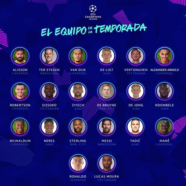 欧冠赛季最佳名单:利物浦6人 巴萨2人皇马0人