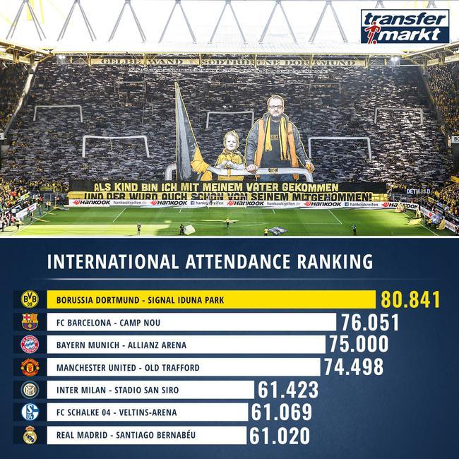 五大联赛欧战上座纪录:皇马第7 第一竟是这队