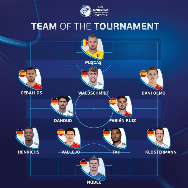 欧青赛最佳阵容:德国6人 西班牙4人皇马双星