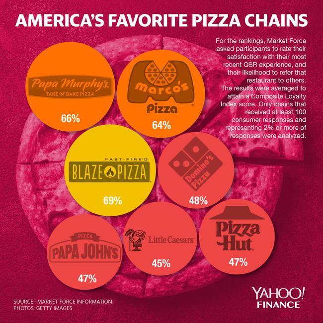 打爆必胜客的全美第一! 披萨界詹姆斯也是KING