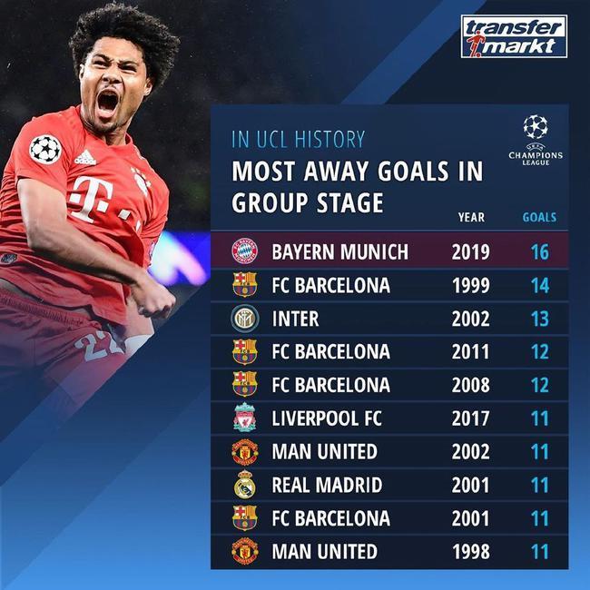 创单赛季欧冠幼组赛阶段客场进球纪录