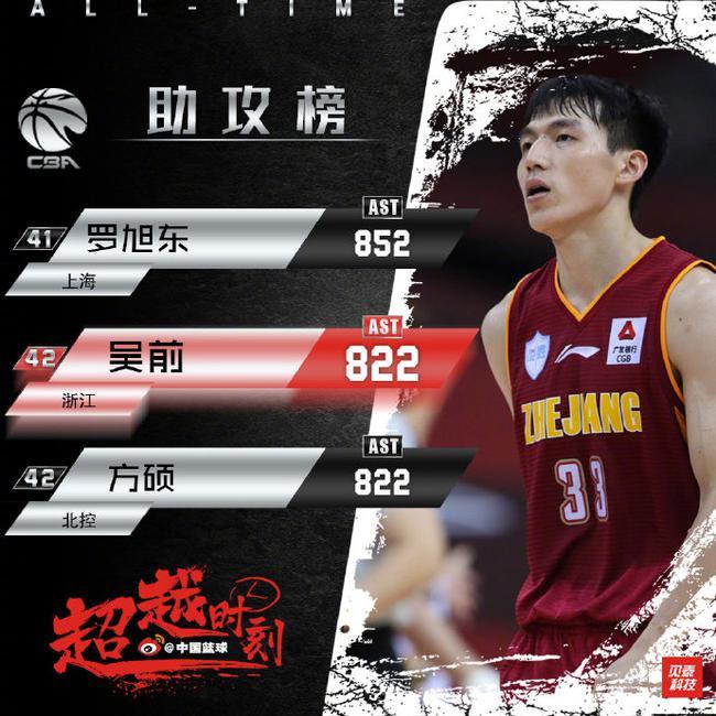 吴前12次助攻生涯新高 升至历史助攻榜第42位