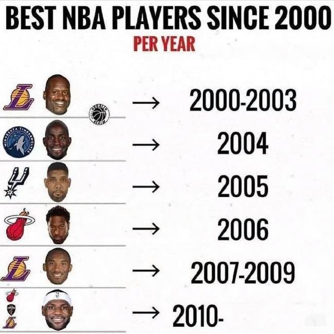美媒体近来评选了NBA本世纪以来每年的联盟第一人,科比-布莱恩特占有了三年联盟最佳头衔