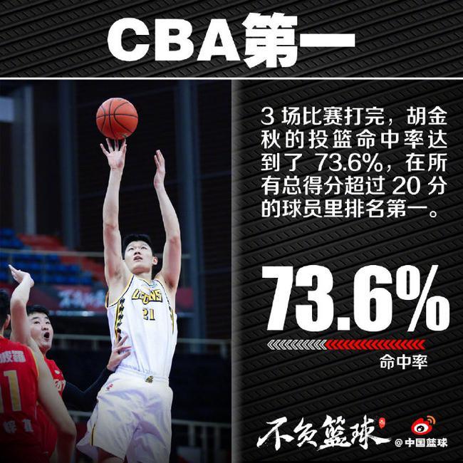 73.6%!联盟第一!CBA效率第一人是他