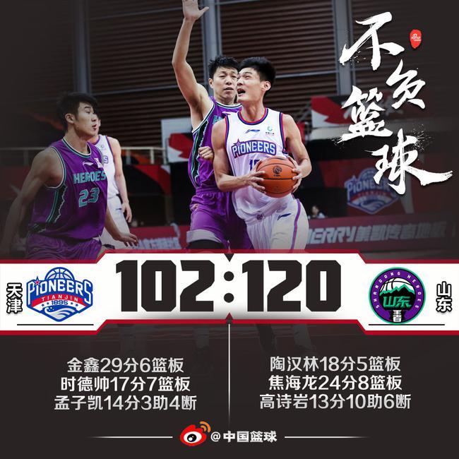 山东依托篮板优势以120-102大胜天津获得5连胜!