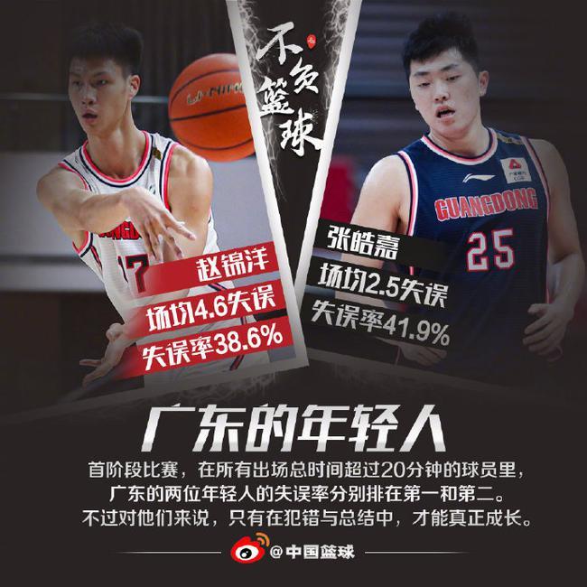 CBA常规赛第一阶段已结束,据中国篮球统计