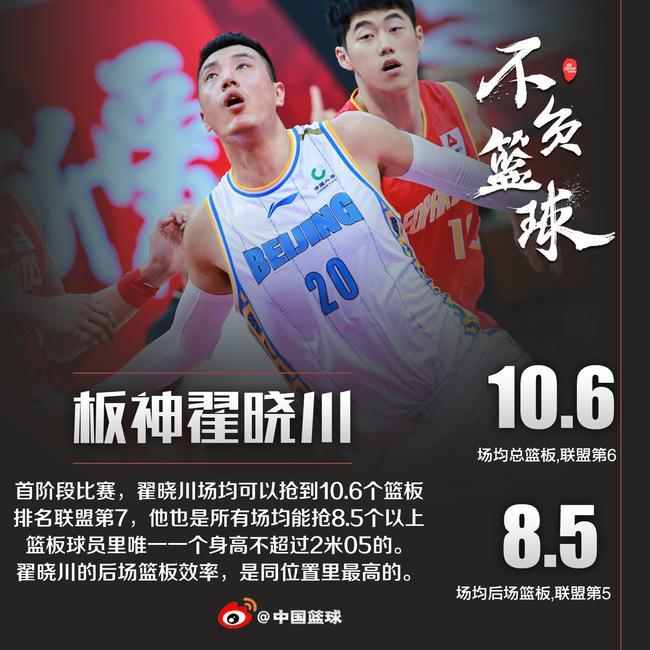 首阶段竞赛翟晓川场均可以抢到10.6个篮板