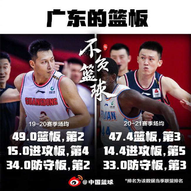 易建联苏伟伤停 广东篮板仍高居联盟第3