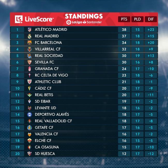 皇马多赛三场还落后马竞1分 这赛季争冠根本