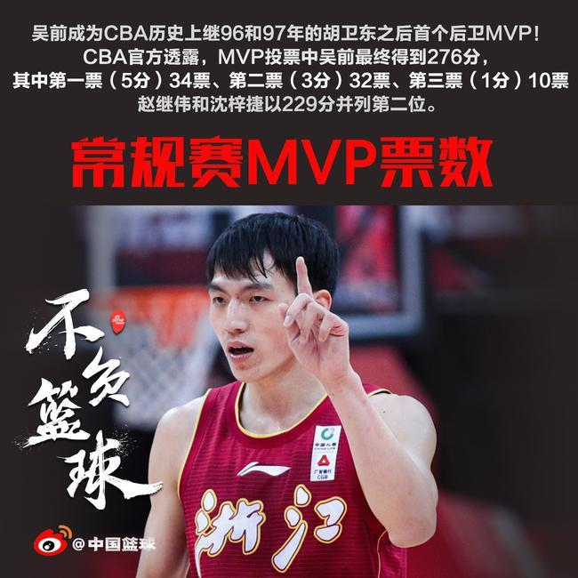 276票高票当选!吴前成胡卫东之后首个后卫MVP