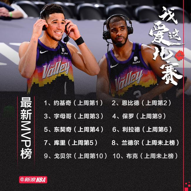 最新MVP榜:保罗飙升至第4 詹皇小卡跌出前十
