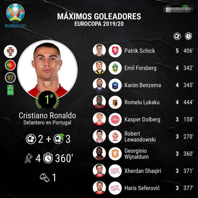 欧洲杯2位5球射手都回家  普拉蒂尼的9球纪录难破