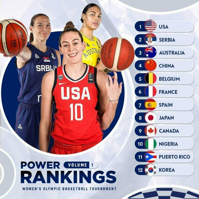 FIBA公布奥运女篮实力榜:中国女篮排名第四