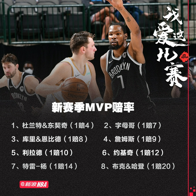 下赛季MVP赔率:杜兰特东契奇并列第一 老詹第4
