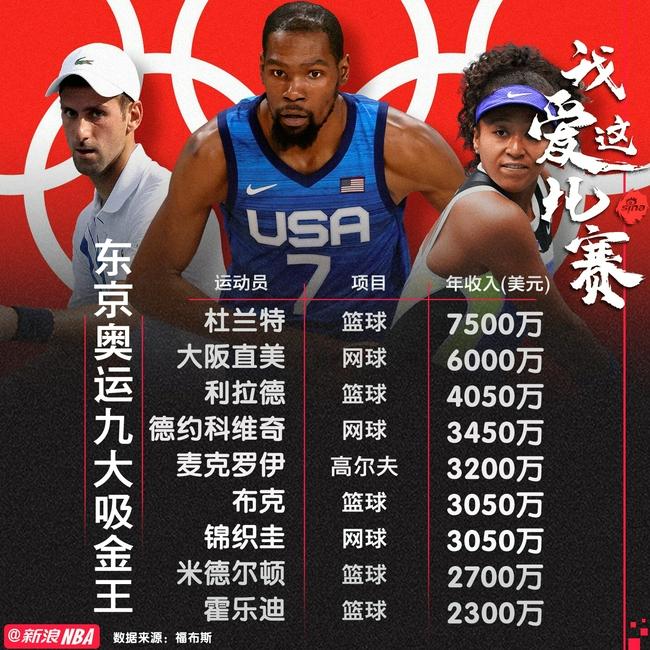 东京奥运会年收入前九:5个NBA球员 杜兰特榜首