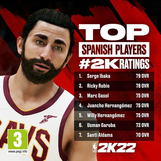 NBA2k22西班牙众将能力值:卢比奥78 小加仅75