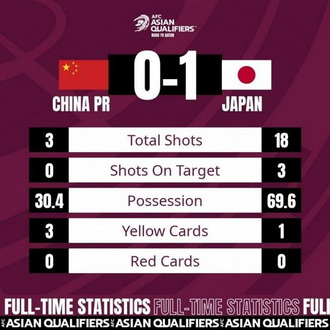 全场数据:国足控球率30% 射门3-18日本0次射正