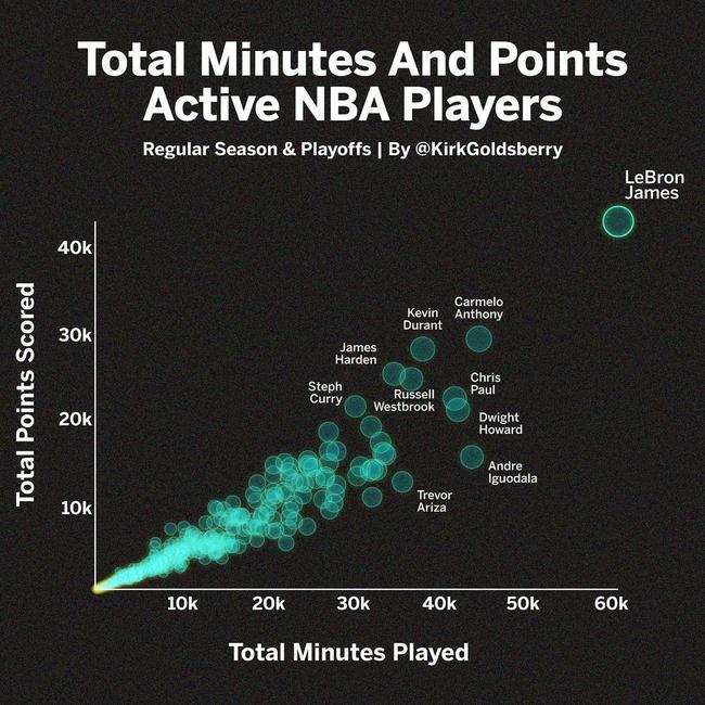 1张图看懂现役NBA球员出战时间:詹姆斯6W+4W!