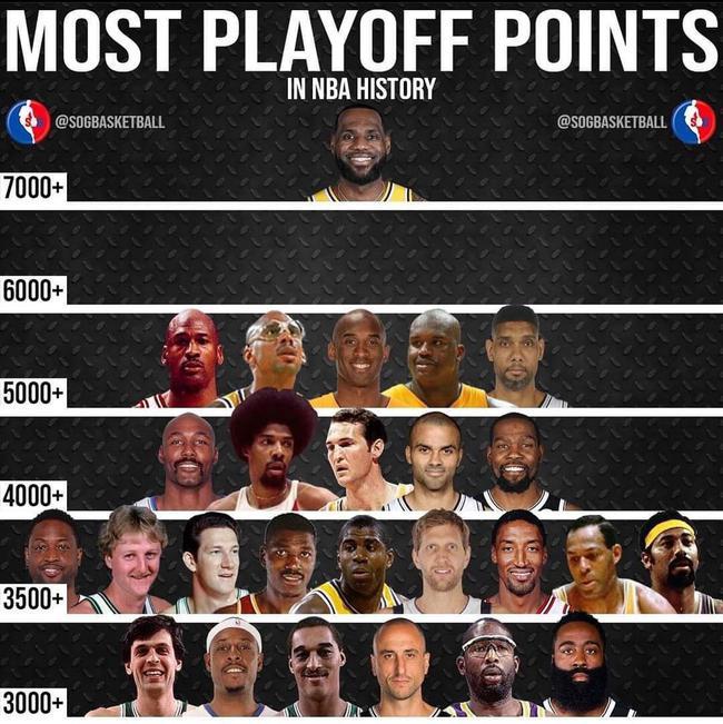 一骑绝尘!NBA季后赛历史得分榜詹姆斯遥遥领先