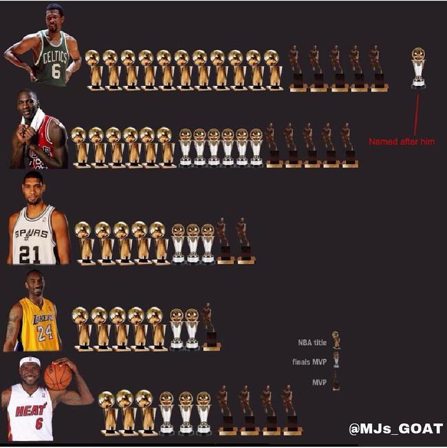 这张图有61座奖杯!30个冠军14个FMVP和17个MVP