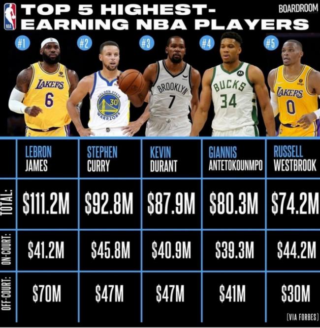 NBA球员最新单年收入:詹皇第1超一亿 库里第2