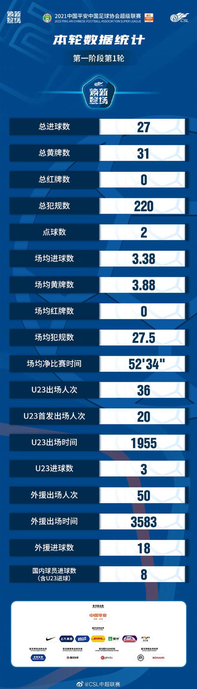中超首轮数据统计:总进球27外援18球 U23进3球
