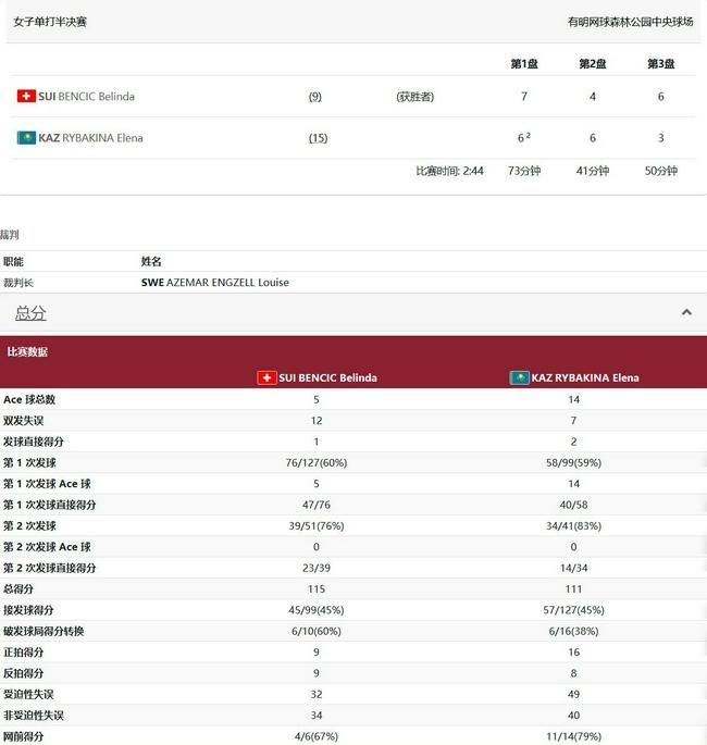 东京奥运网球本西奇2-1莱巴基娜率先晋级女单决赛