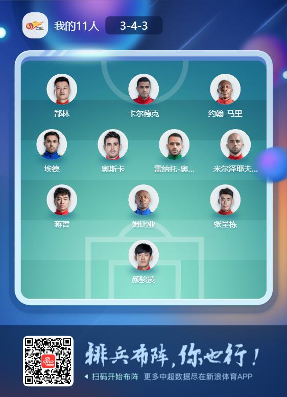 中超第11轮最佳阵容:郜林统领锋线颜骏凌镇守门线