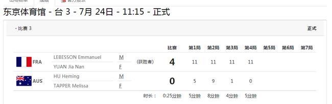 东京奥运会三次惊现11-0比分 波尔男双开局就送