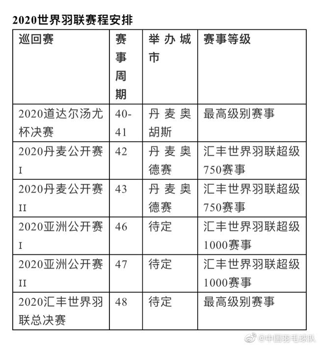世界羽联更新赛程 汤尤杯按期举行共办
