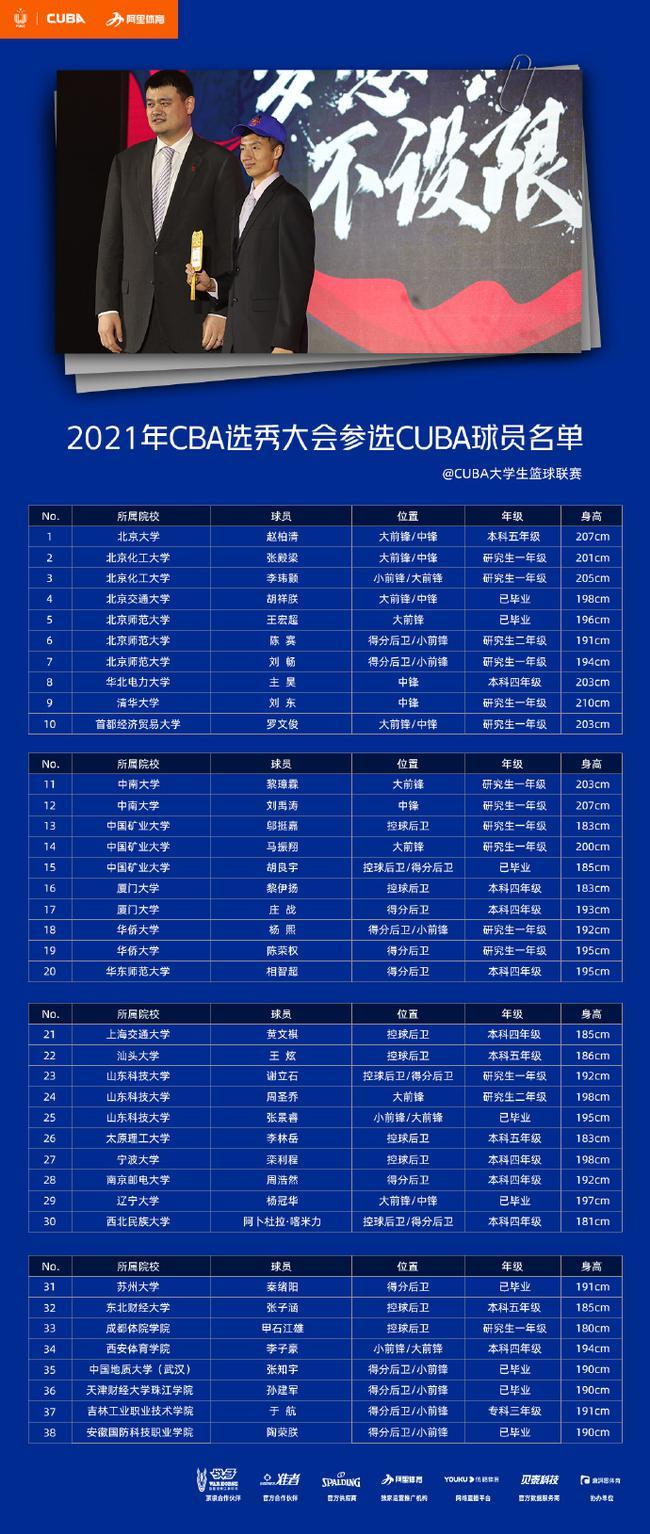 参加2021CBA选秀CUBA球员名单公布 38人参选