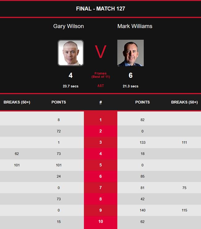 英国公开赛威廉姆斯6-4G-威尔逊 赢排名赛第24冠