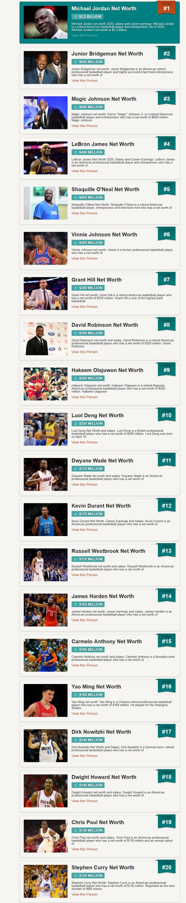 美媒发布NBA球星资产榜 乔丹22亿美元稳居第一