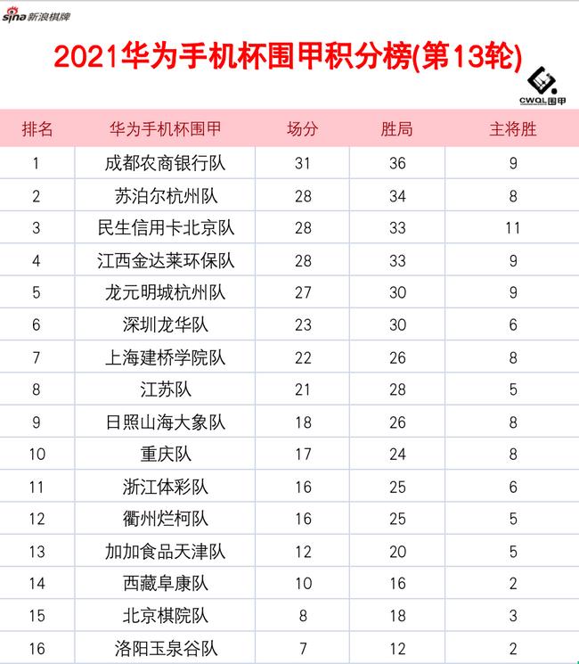 围甲第14轮对阵:申真谞-许嘉阳 丁浩-李维清