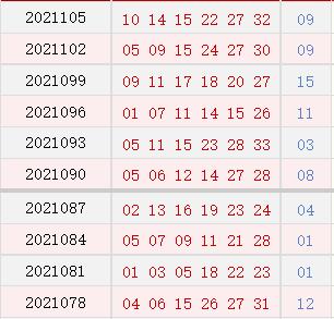 双色球近10期周二奖号分布:蓝球09连开2期