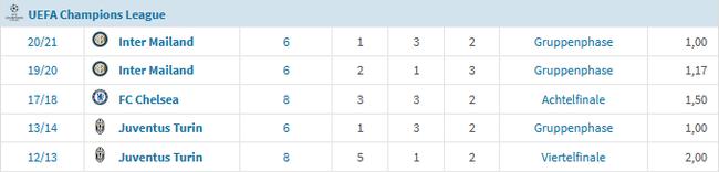 孔蒂5次带队打欧冠,小组出局就有3次