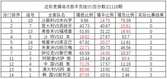 21118期足彩冷门排序:米竞技冷平全国猜中比14.75%!