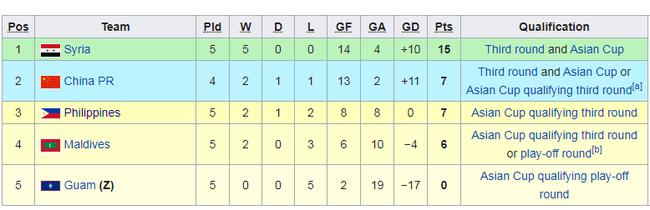 2020歐洲杯國足世預賽小組賽形勢