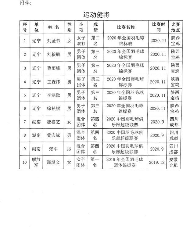 中国羽协发通知 有10名球员拟被授予运动健将称号