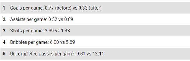 梅西的场均进球助攻等关键数据